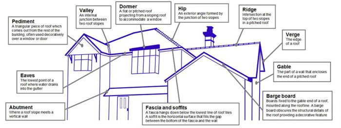 ESSEX-FASCIAS-ROOF-TERMINOLOGY-700x264 Roofline Terminology