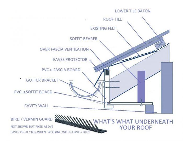 ESSEX-FASCIAS-ROOFLINE-DIAGRAM-1-1024x790-700x539 Roofline Terminology